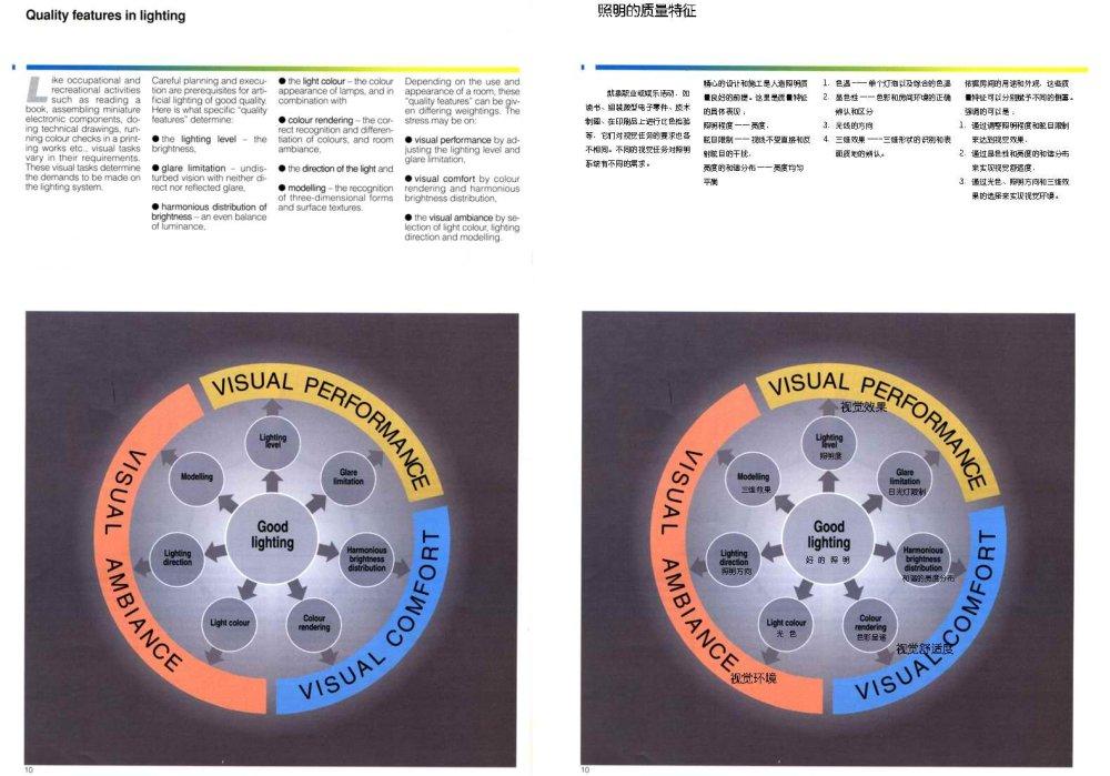 人造光照明专业教程--(中英文对照版)_010.jpg