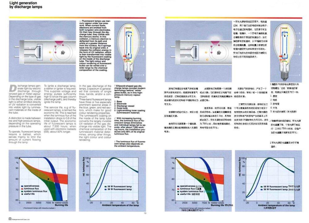 人造光照明专业教程--(中英文对照版)_019.jpg