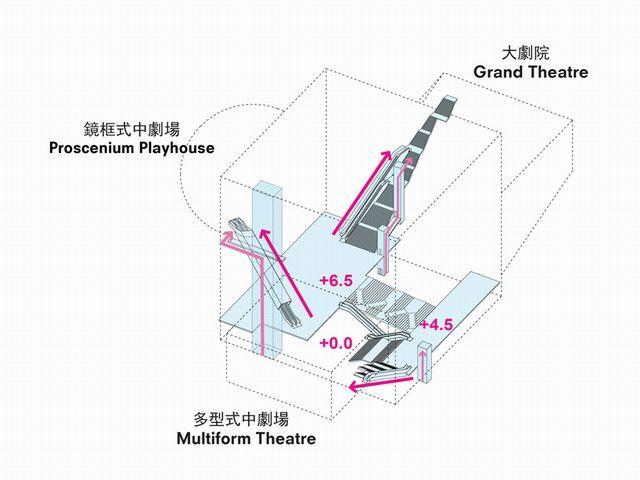 台北表演艺术中心(Taipei Performing Arts Center) by OMA_tpac22.jpg