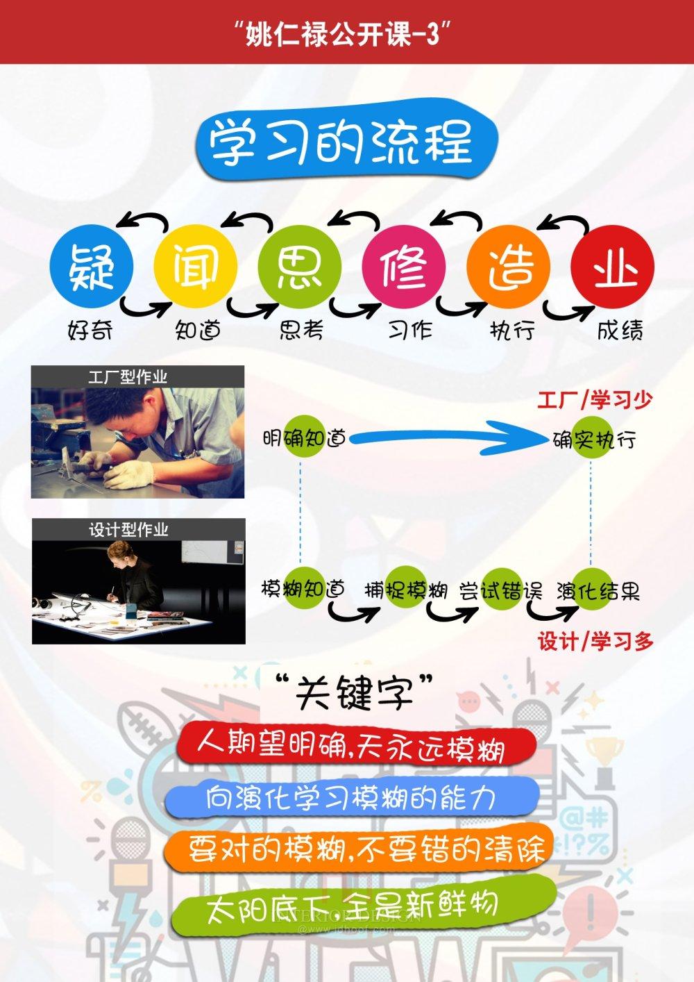 【姚仁禄公开课】-09年上下学期课程笔记_3-09年上班学期课程.jpg