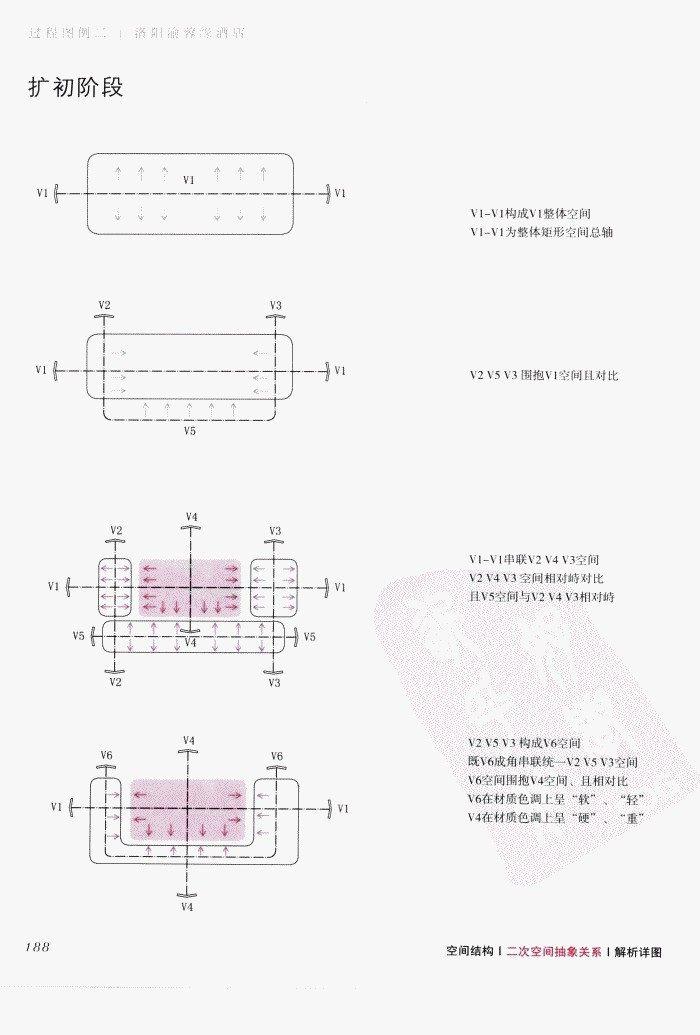 室内设计纲要++概念思考与过程表达_室内设计纲要  概念思考与过程表达_1297982..._页面_196.jpg
