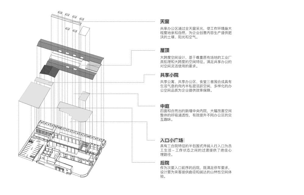 上海腾远科创园   慢珊瑚设计_功能分析.jpg