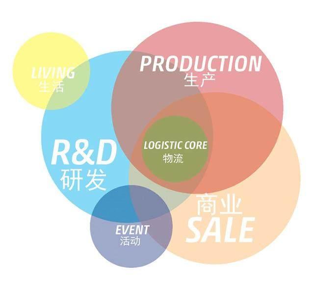 面向未来的物流行业工业建築——广州摩天工坊概念設計-6.jpg