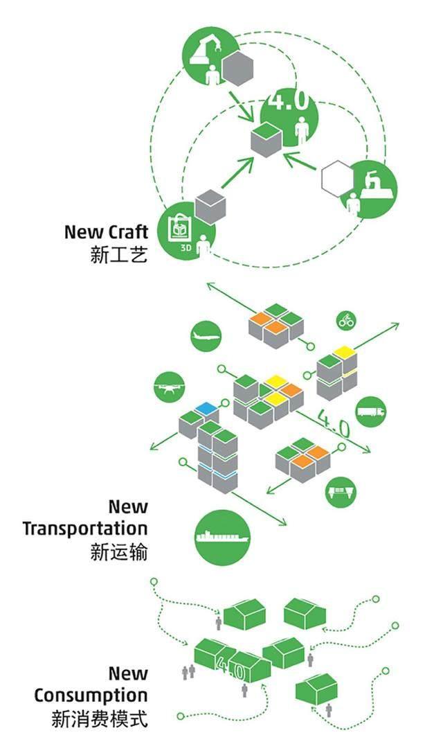 面向未来的物流行业工业建築——广州摩天工坊概念設計-5.jpg