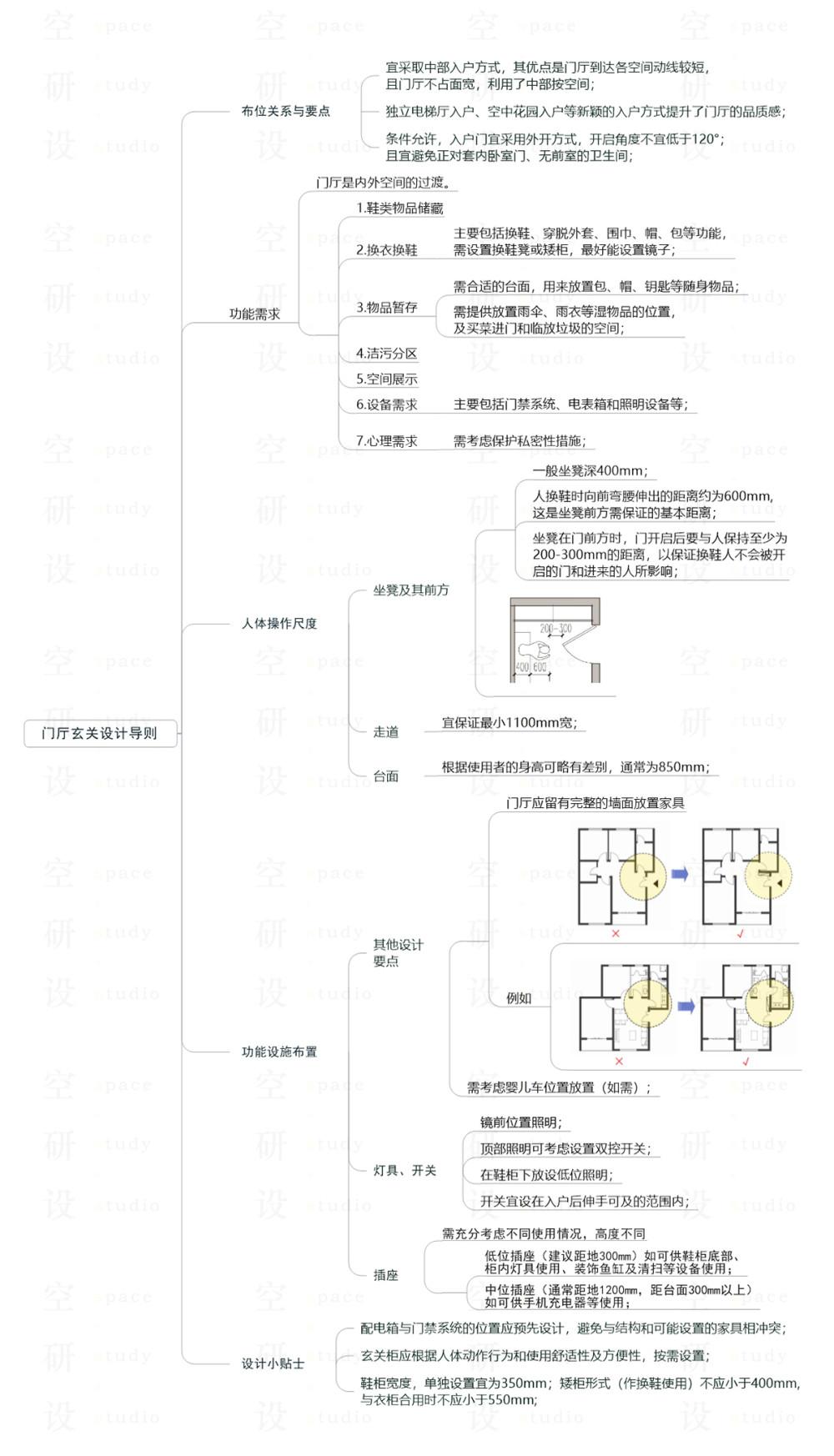 01-住宅空间设计导则-门厅玄关.jpg